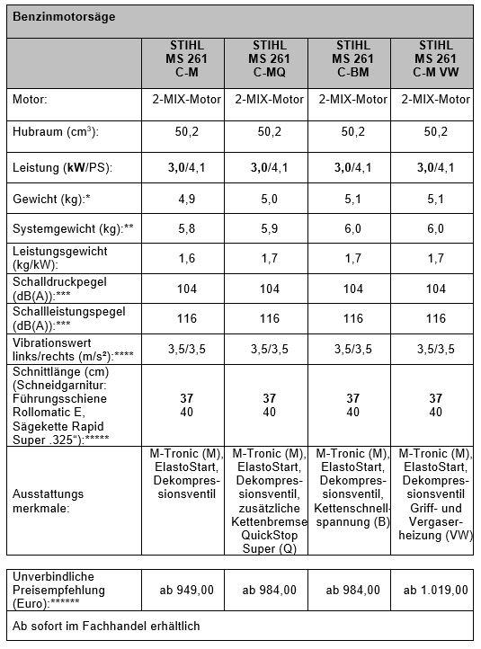 Berühmt STIHL MS 261 C-M jetzt noch leichter und stärker | Bauhof-online.de #HY_83